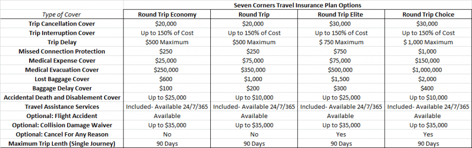 Seven Corners Travel Insurance Benefit Guide